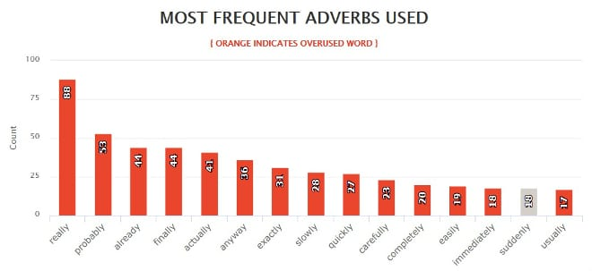 Hunger Games Common Adverbs