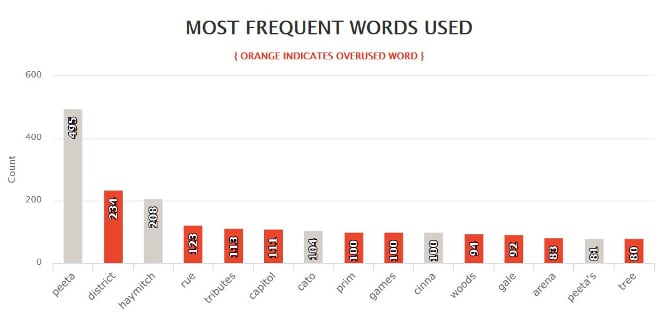 Hunger Games Frequent Words List