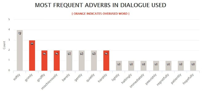 Hunger Games Most Frequent Adverbs in Dialogue