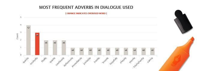 The Martian - Most Frequent Adverbs in Dialogue