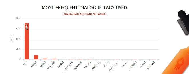 The Martian - Most Frequest Dialogue Tags