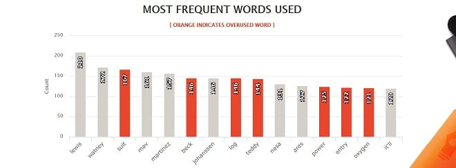 The Martian - AutoCrit Most Frequently Used Words After Exclusion