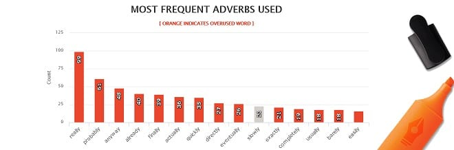 The Martian - AutoCrit Most Frequent Adverbs