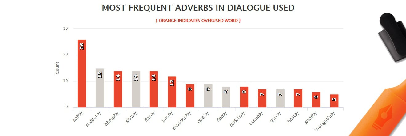 Outlander by Diana Gabaldon - Most frequent adverbs in dialogue tags