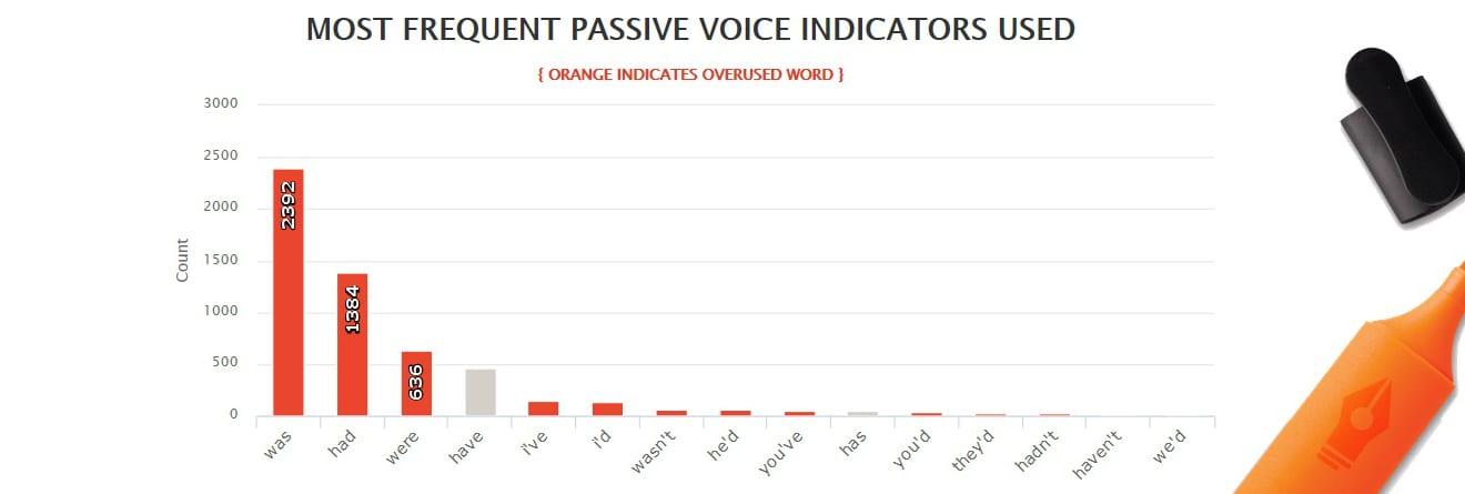 Outlander by Diana Gabaldon - Most common passive voice indicators