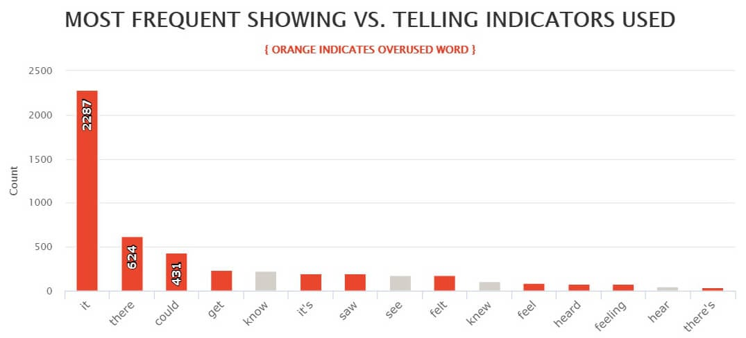 Pet Sematary by Stephen King - AutoCrit Most Frequent Showing vs. Telling Indicators