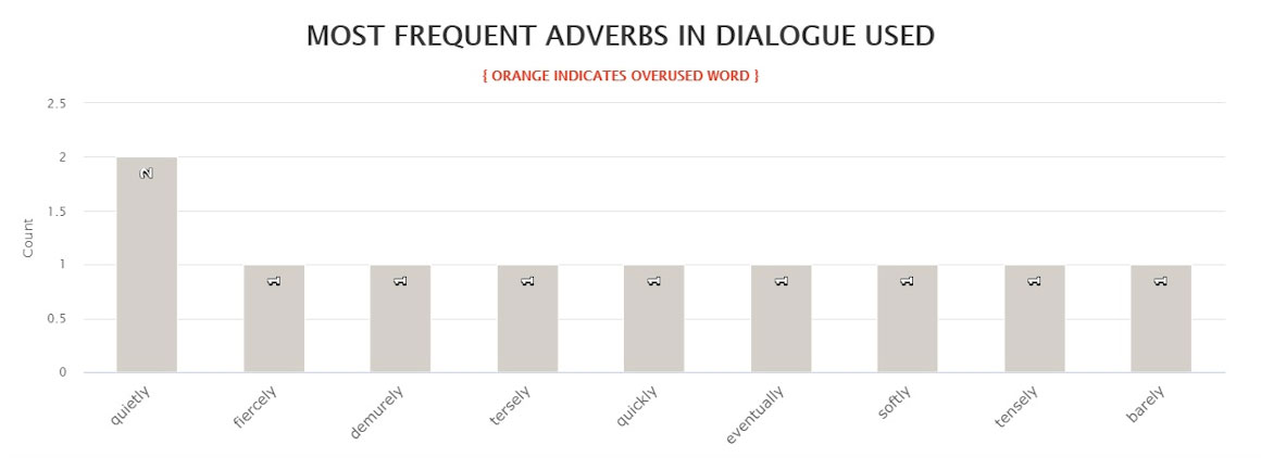 Last Days most frequent adverbs used in dialogue