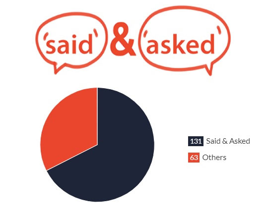 Last Days Dialogue - Said and Asked Pie Chart