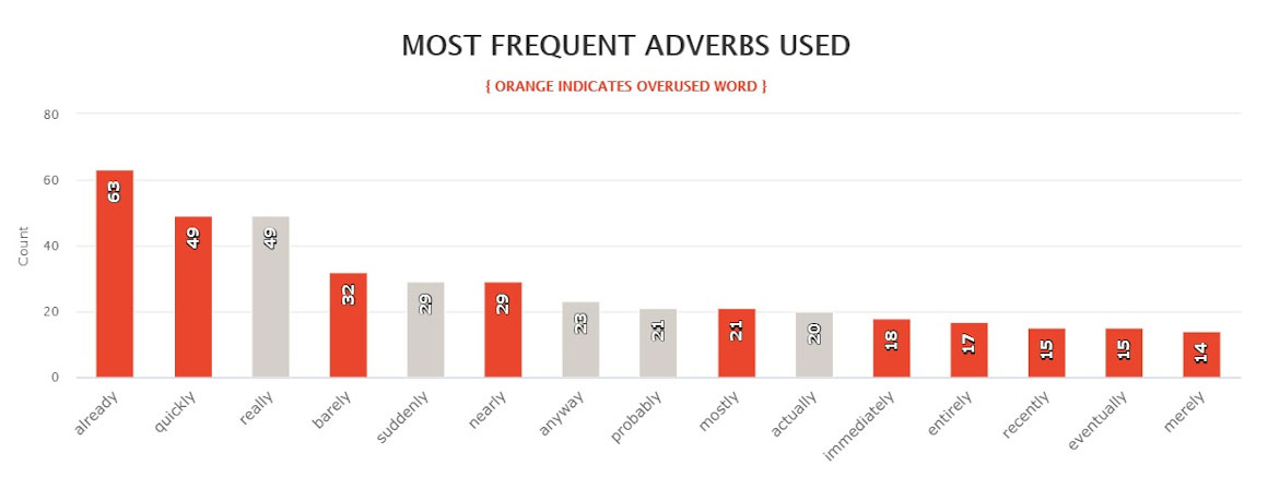 Last Days most frequent adverbs used