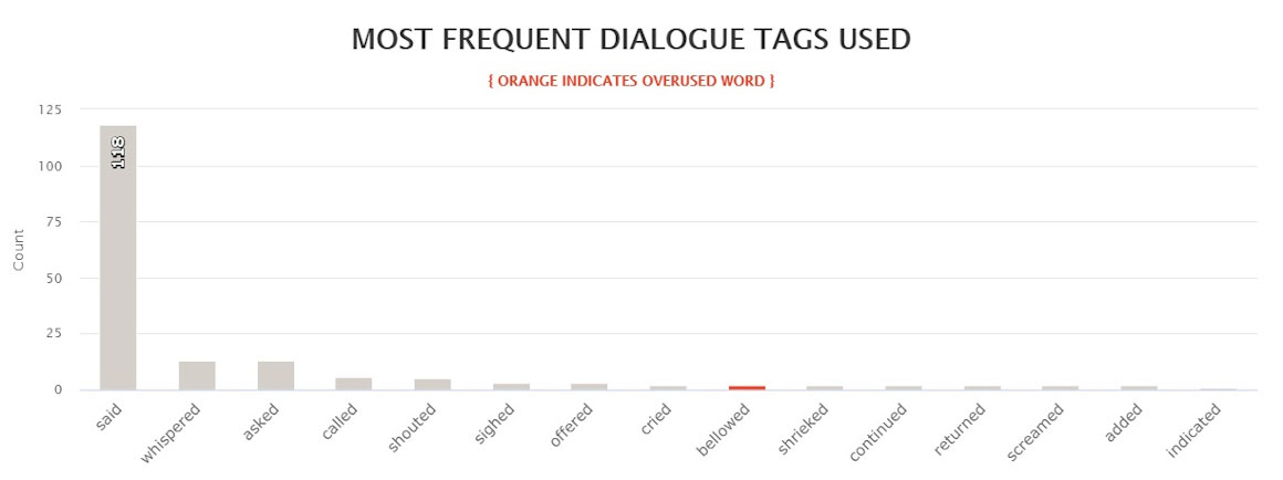 Last Days most frequent dialogue tags used