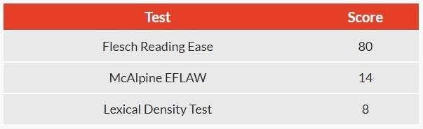 Last Days readability scores