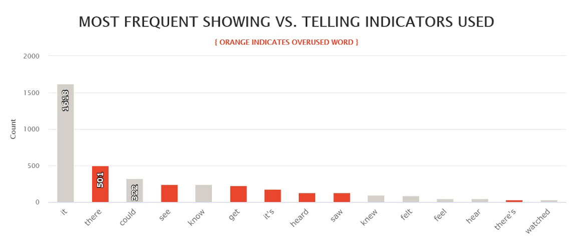 Last Days most frequent showing vs. telling indicators used
