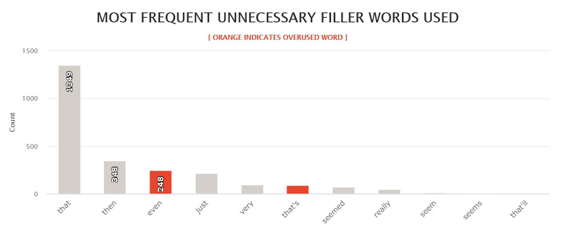 Last Days most frequent filler words used in the book