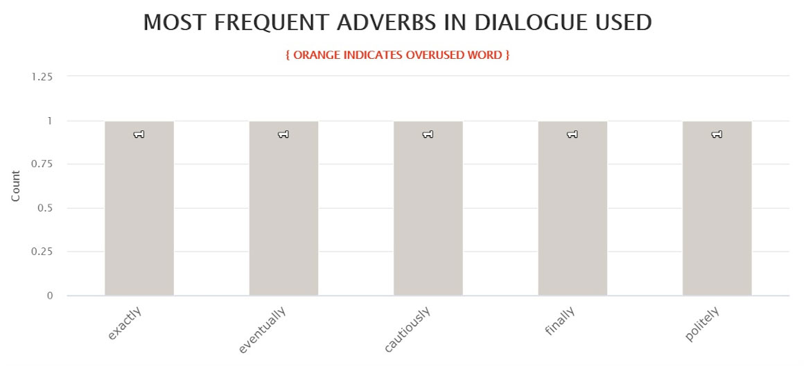 Blue Moon - Most frequent adverbs in dialogue