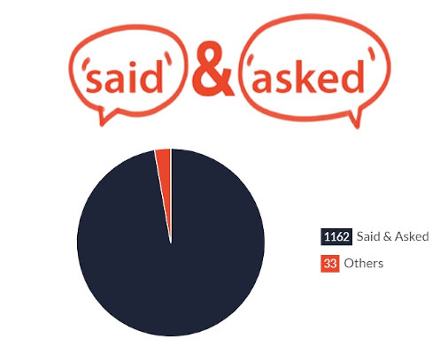 Blue Moon - Number of said vs asked dialogue tags