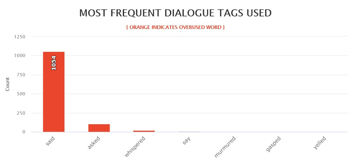 Blue Moon - Most frequent dialogue tags used