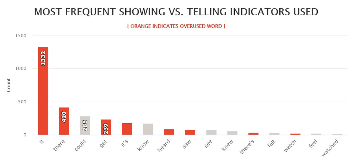 Blue Moon - Most frequent showing vs. telling indicators
