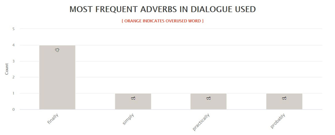 The Silent Wife - Most frequently used adverbs in dialogue