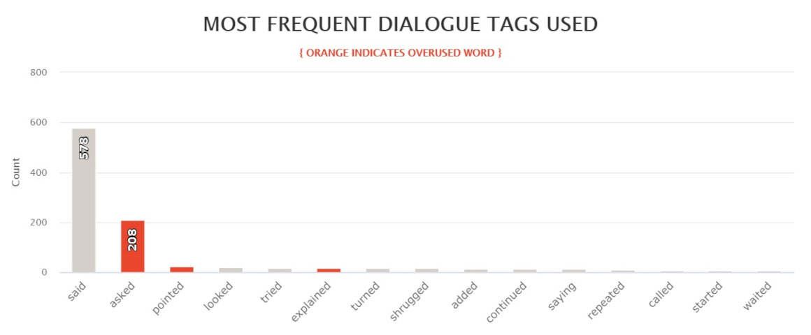 The Silent Wife most frequently used dialogue tags
