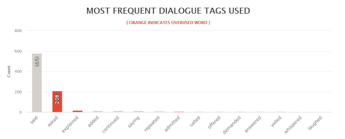 The Silent Wife - Adjusted most frequent dialogue tags