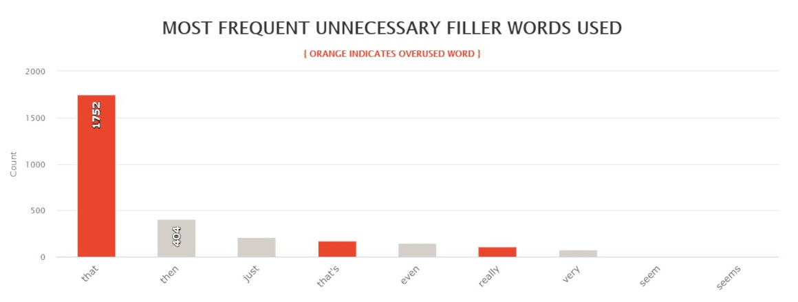 The Silent Wife - Most frequent filler words used