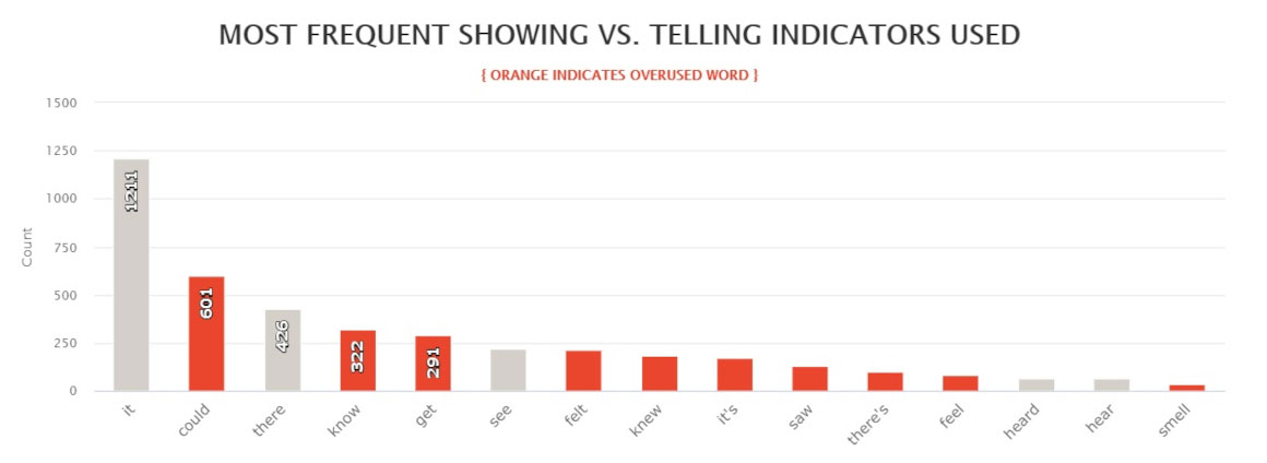 The Silent Wife - Most frequent showing vs telling indicators