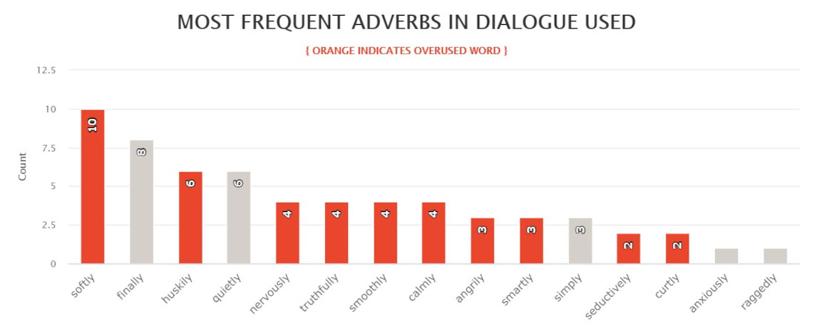 One Special Moment by Brenda Jackson - most frequently used adverbs in dialogue