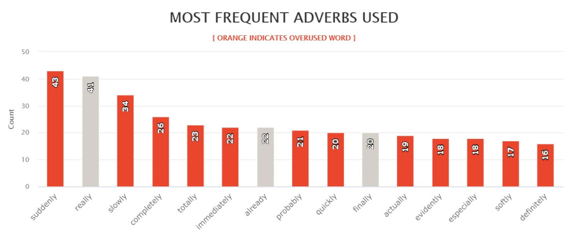 One Special Moment by Brenda Jackson - most frequently used adverbs