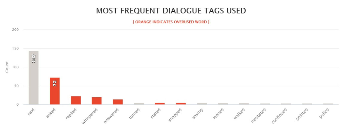 One Special Moment by Brenda Jackson - most frequent dialogue tags used