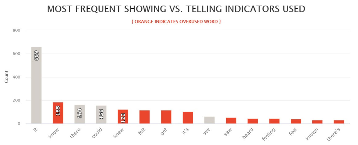 One Special Moment by Brenda Jackson - most frequent showing vs telling indicators