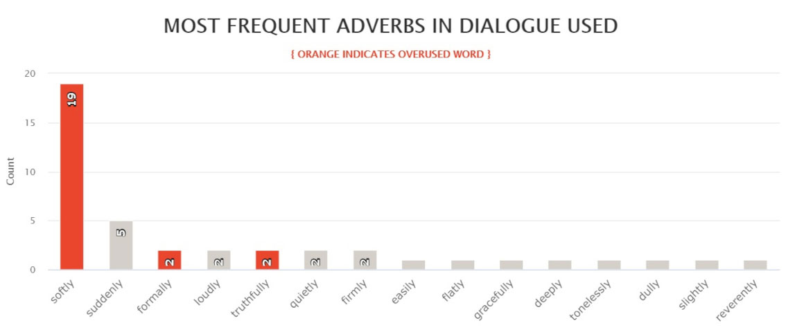 Hyperion - most frequent adverbs in dialogue