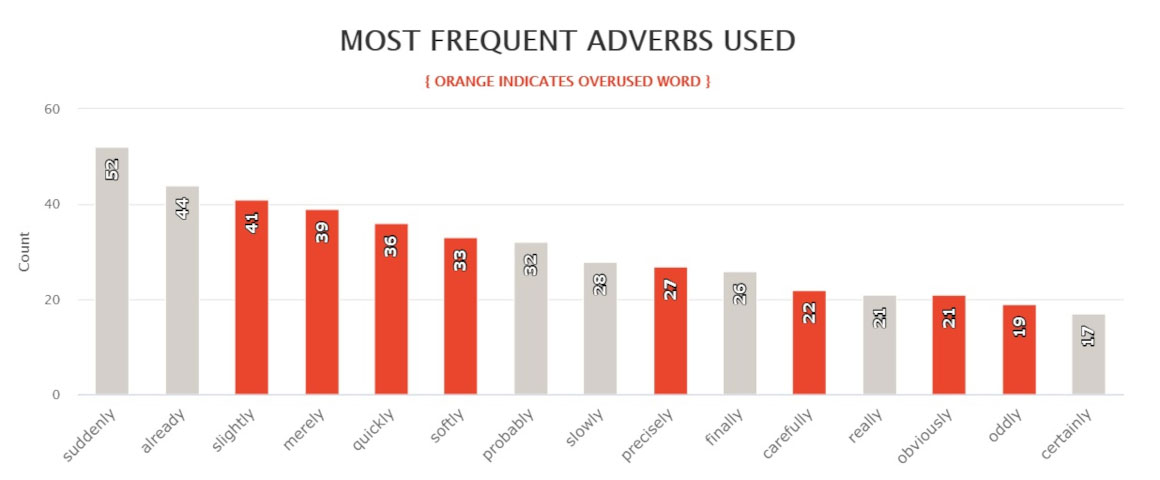 Hyperion - most frequent adverbs used