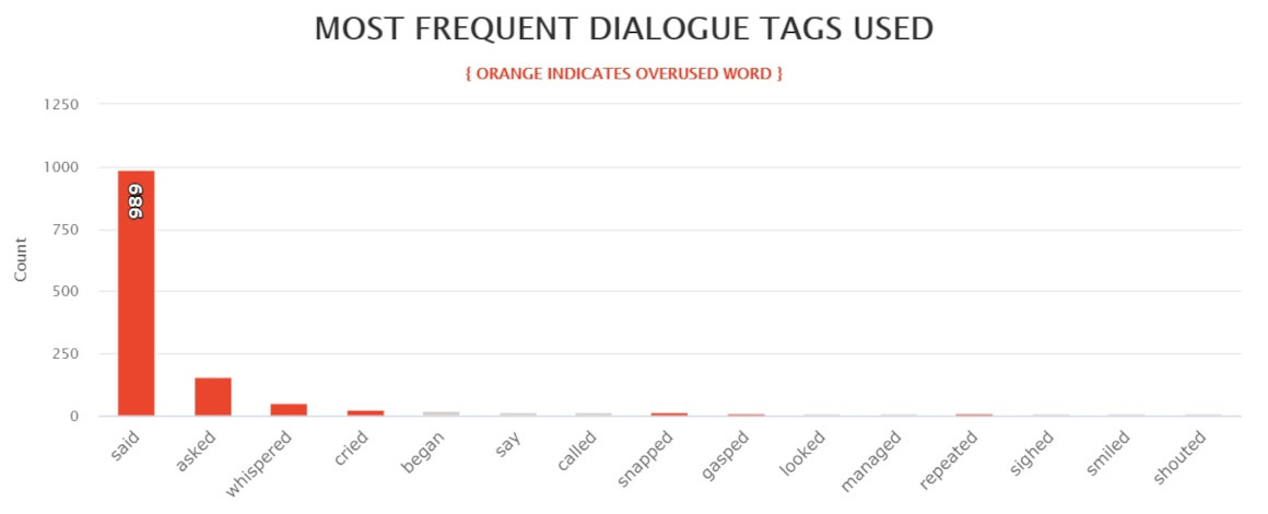 Hyperion - most frequent dialogue tags chart