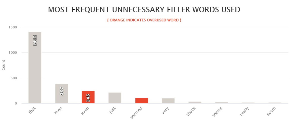 Hyperion - most frequent filler words